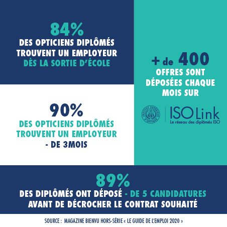 ISO-employabilite-insertion-professionnelle